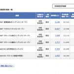 【資産運用日記01】2017年4月末の投資信託結果