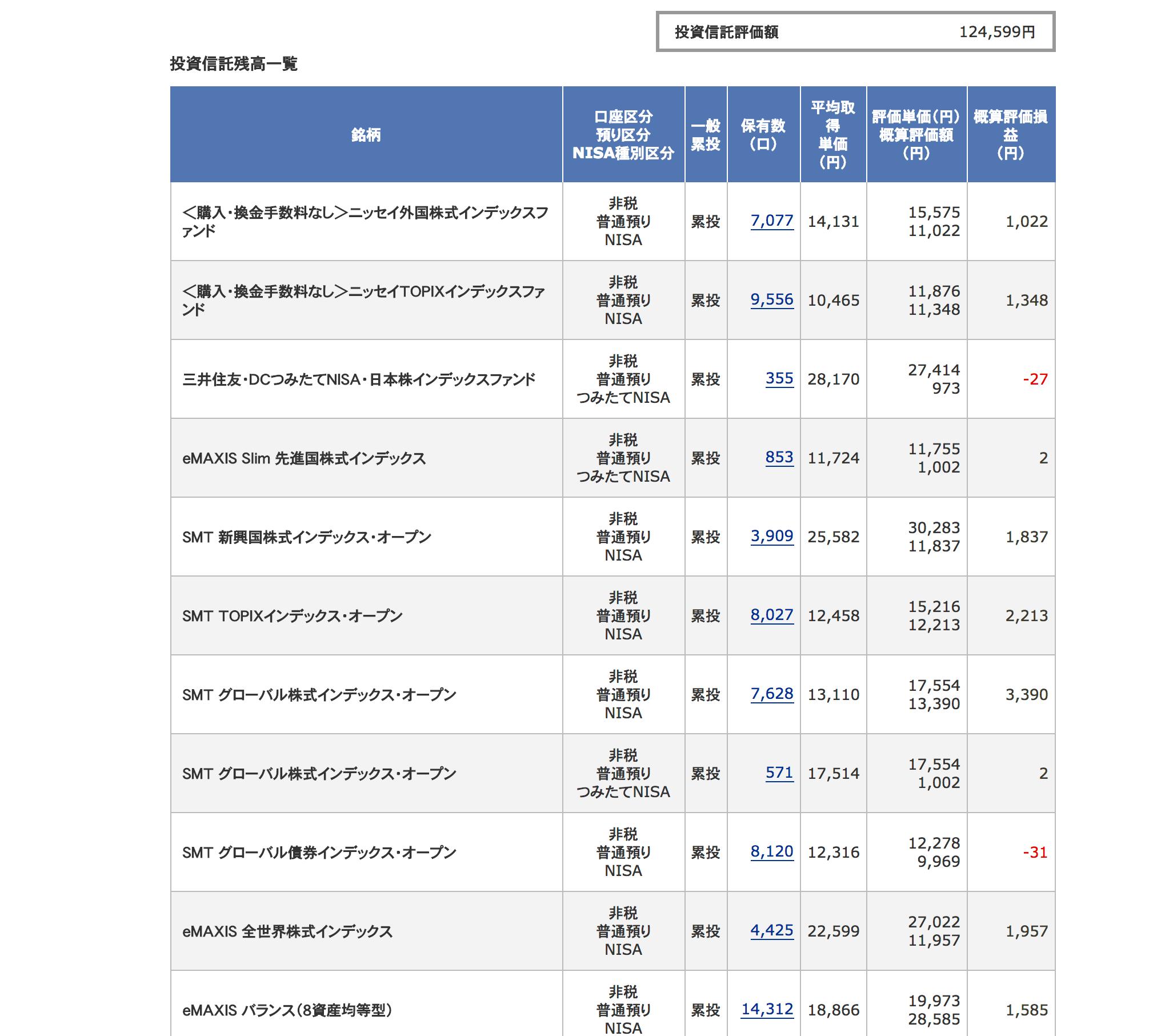投資信託結果 20180131-1