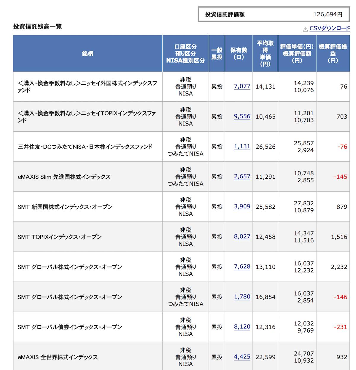 投資信託結果 20180331-1