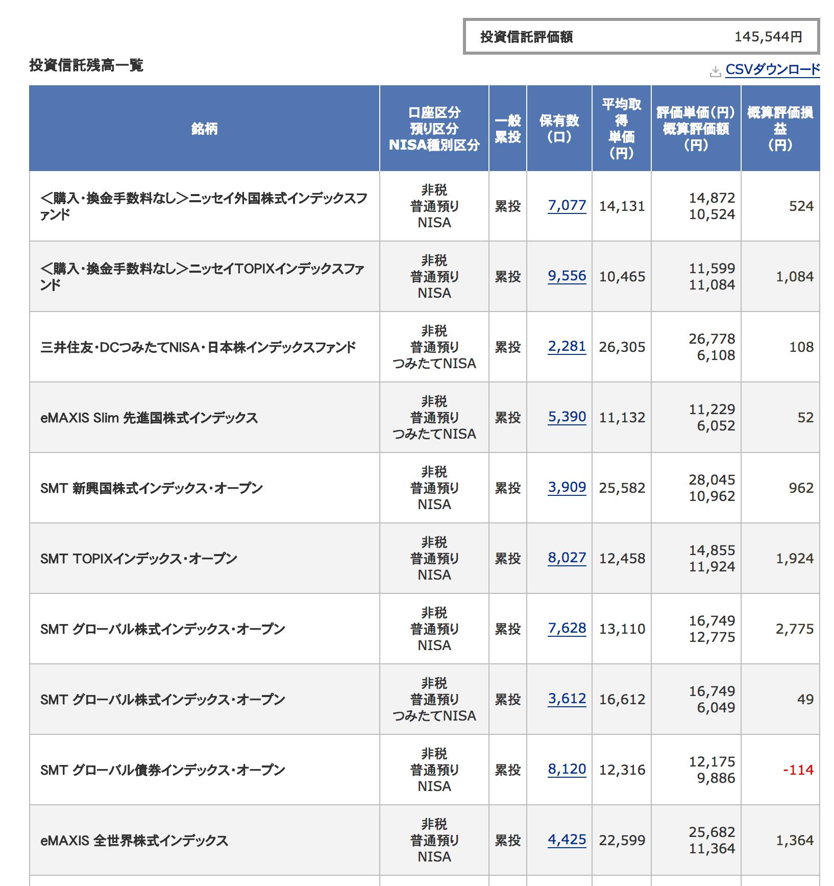 投資信託結果 20180430-1