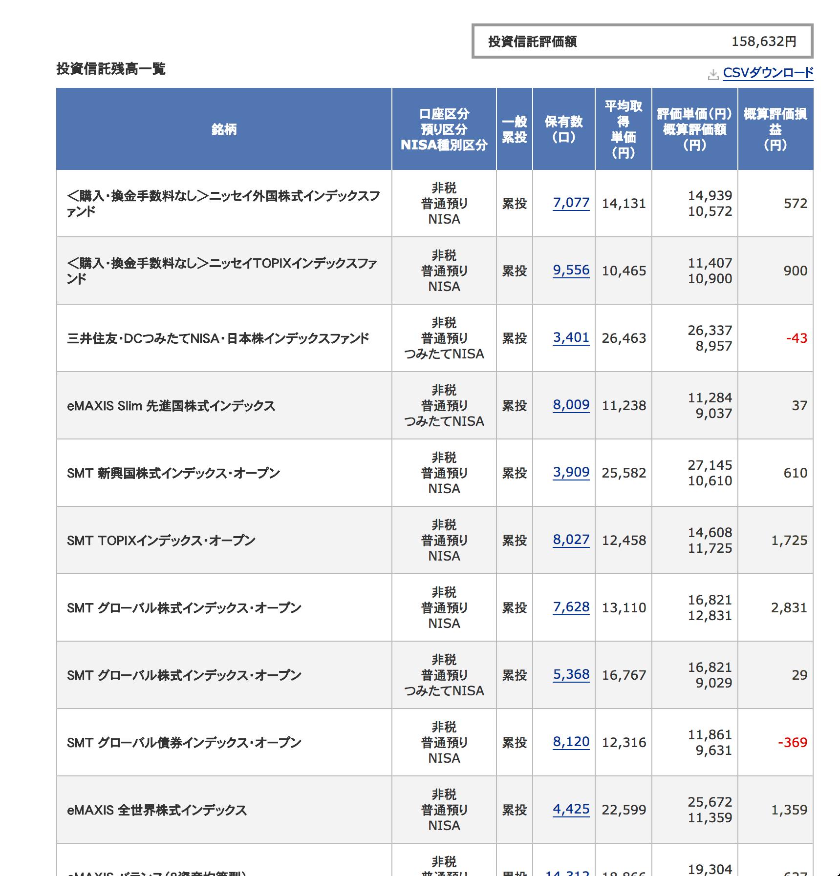 投資信託結果2018年5月