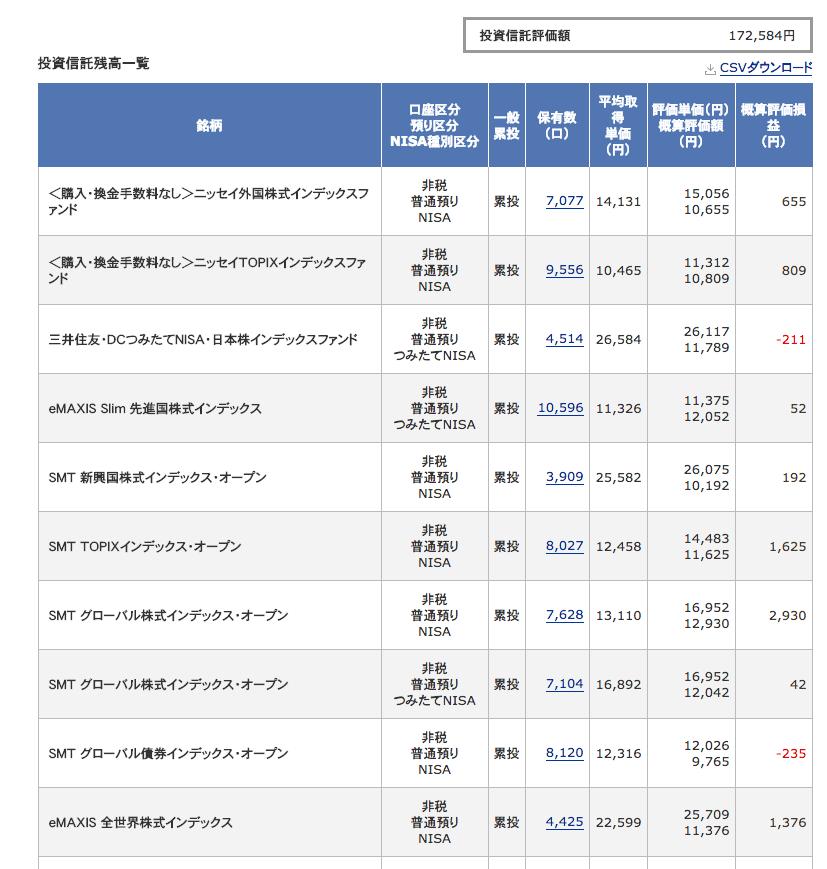 投資信託結果2018年6月_1