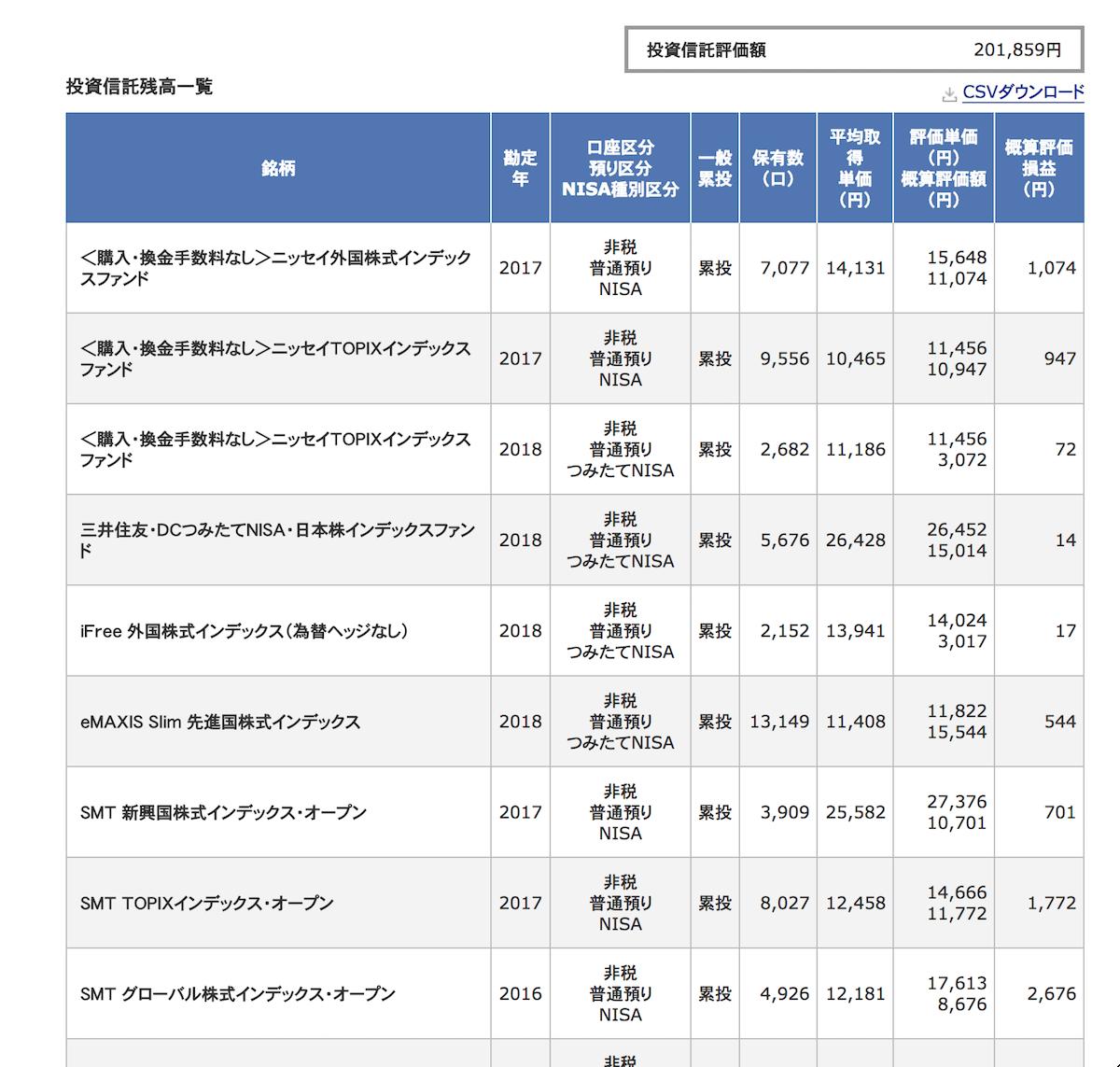 投資信託結果2018年7月_1