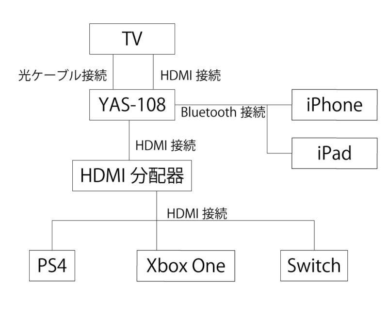 YAS-108接続例