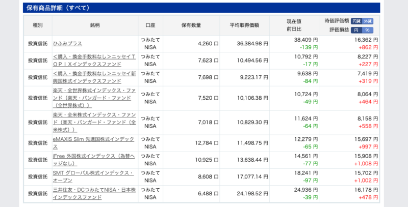 2019年4月投資信託 楽天証券