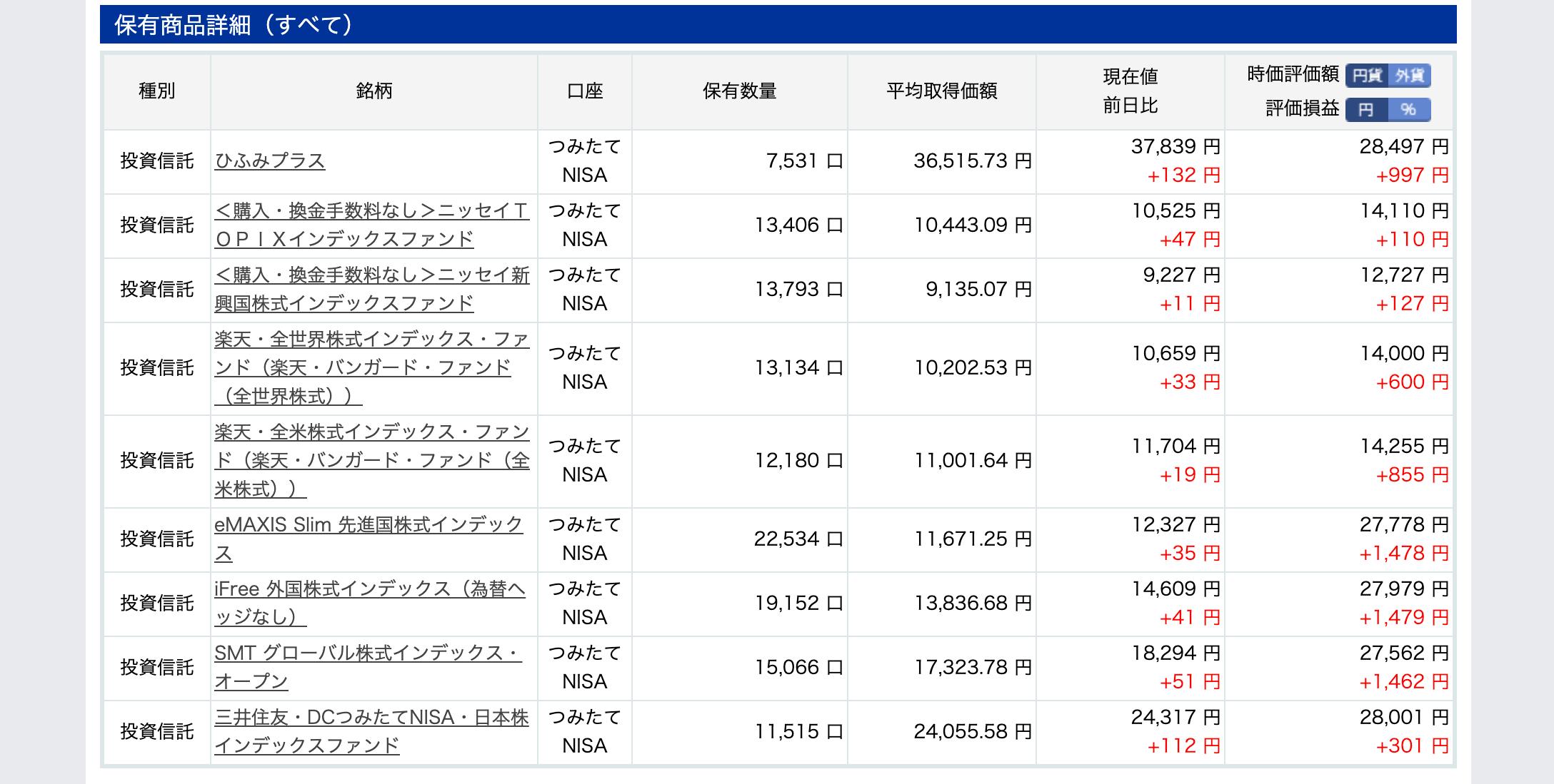 投資信託2019年7月末 楽天証券