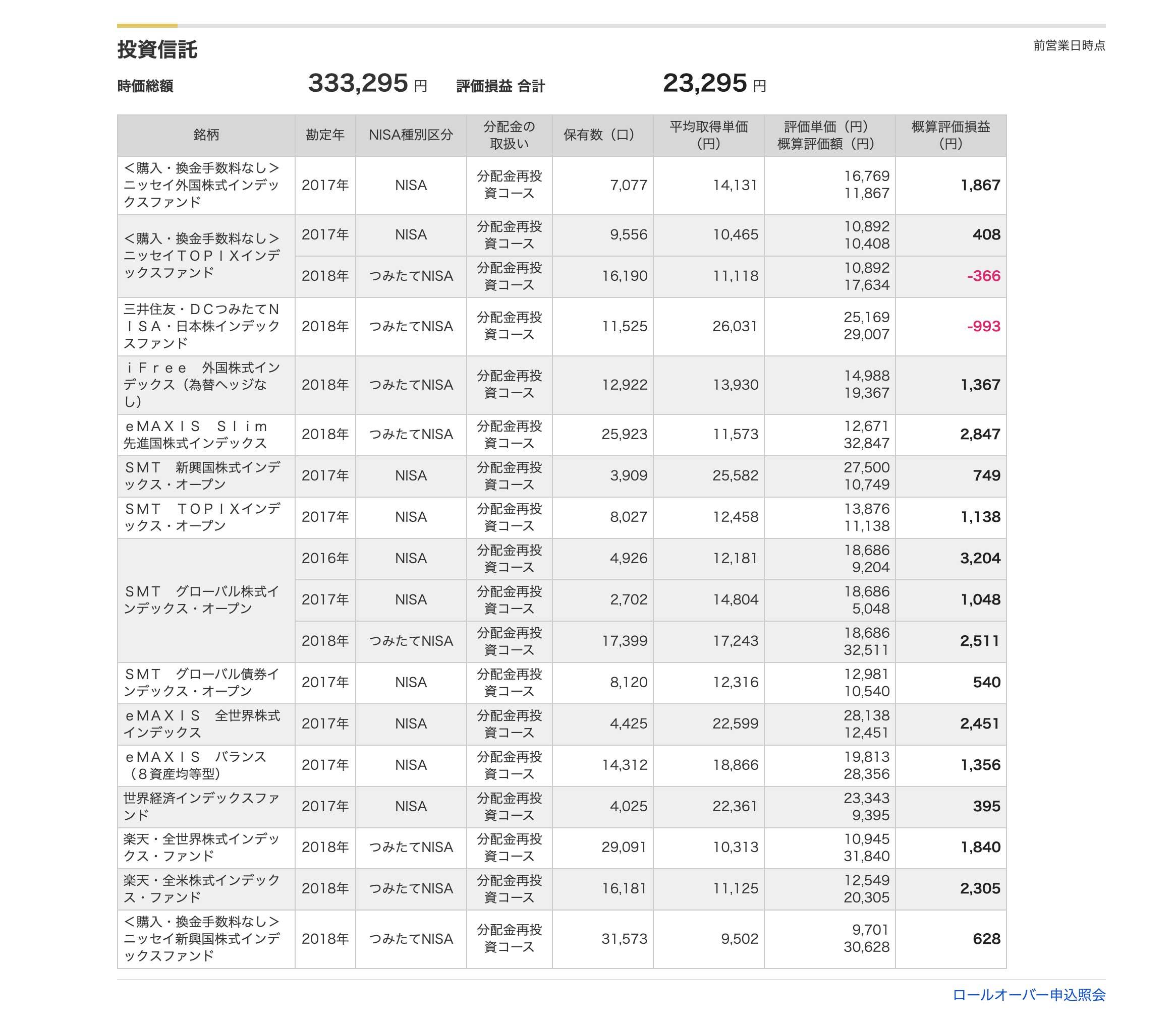 投資信託2020年10月末-マネックス証券