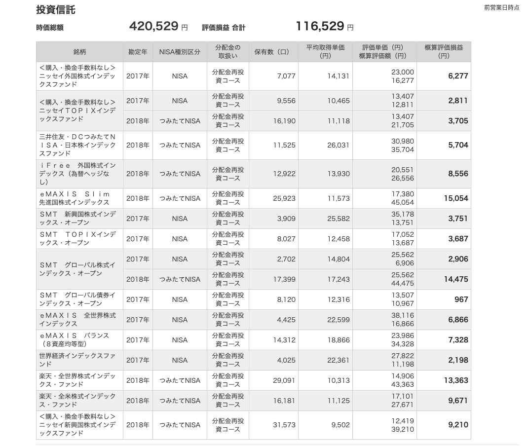 投資信託2021年5月末-マネックス証券